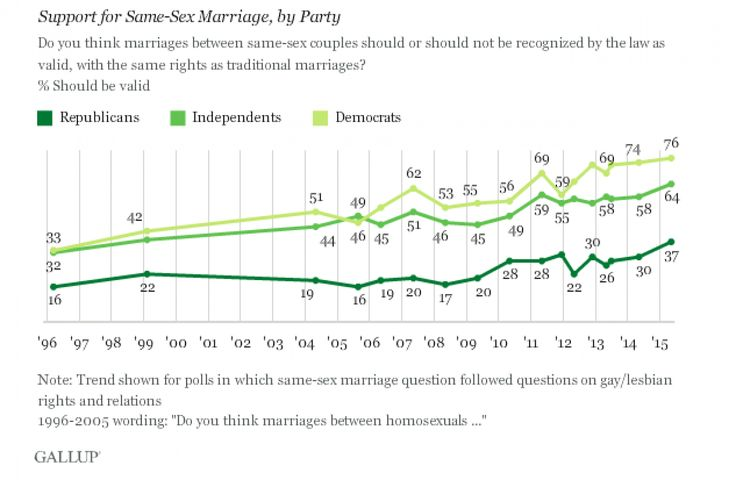 The absolutely stunning rise in support for gay marriage, in 1 chart - The Washington Post