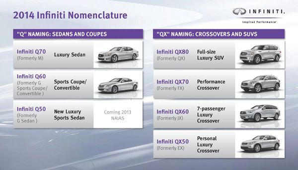 New naming structure for Infiniti