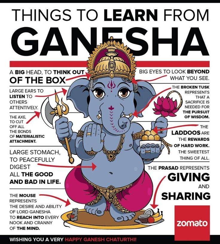 Ganesha's Symbolism! #yoga #yogainspiration #deviyogaforwomen…