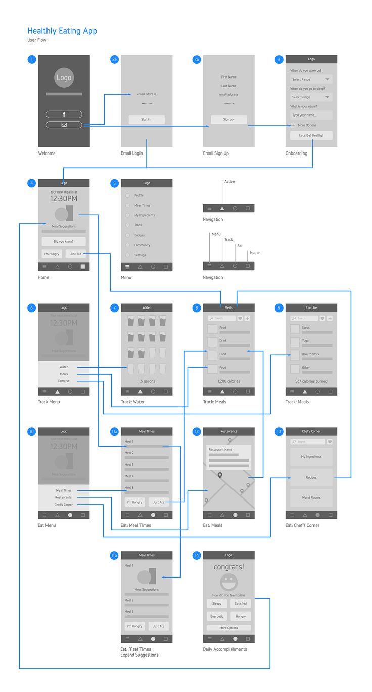 User flow full