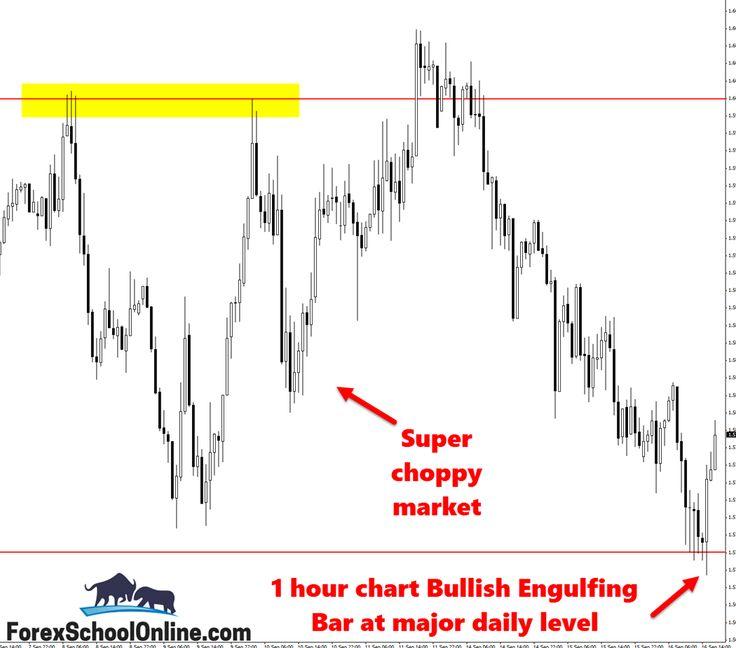 Forex price action trade setups