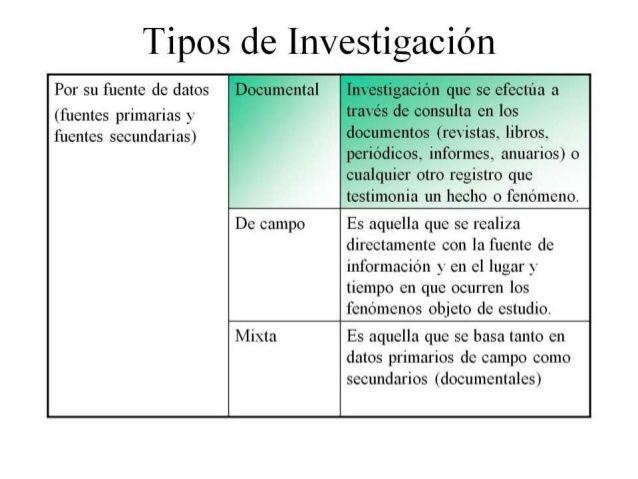 Tipos De Investigación Por Su Fuente De Datos Fuentes Primarias Fuentes Secundarias Docu Tipos De Investigacion Fundamentos De Investigacion Investigacion