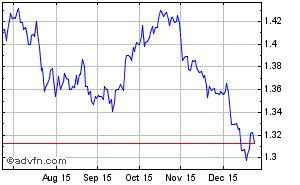 British pound - euro historical forex chart