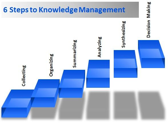 21 best images about knowledge management on pinterest
