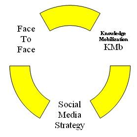 The #Knowledge #Mobilization #paradigm #shift