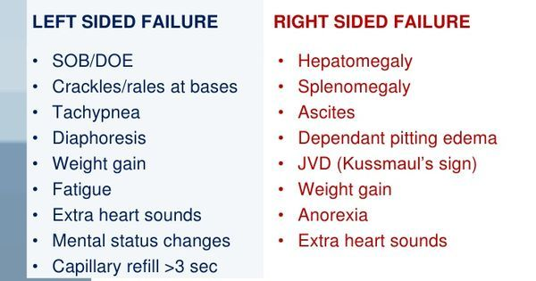 left sided heart failure - Google Search | Critical care nursing ...