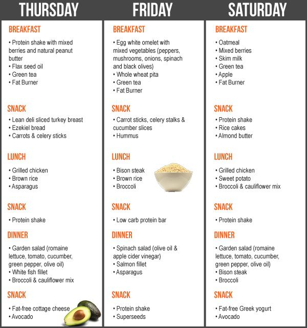 THE SEVEN DAY FAT LOSS DIET PLAN - Planet Fitness