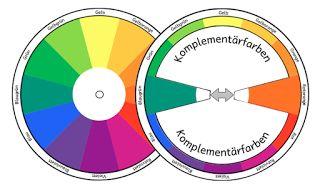 materialwiese: Komplementärfarben Drehscheibe