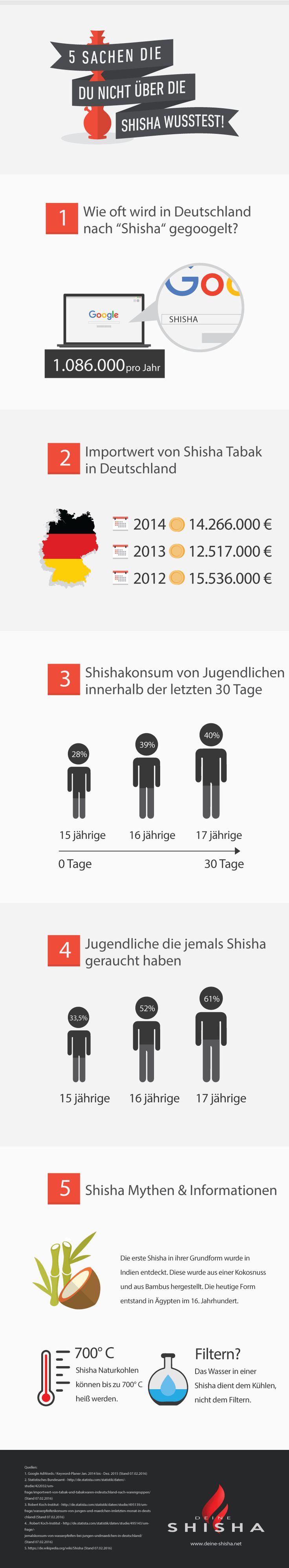 5 Fakten über die Shisha [Infografik]