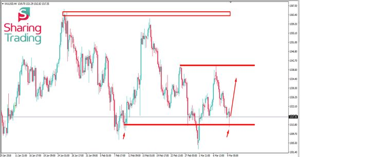 Technical analysis of GOLD (9th March 2018): From the H4 chart of GOLD, we can see that now the price is on a support level. It is getting rejection from the level. Previously the [read more--> https://sharingtrading.com/members/lemke-lulu/activity/4504/ ]