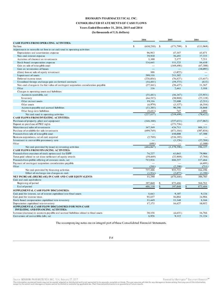 BioMarin Annual Report
