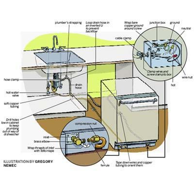 Illustration Gregory Nemec | thisoldhouse.com | from How to Install a Dishwasher