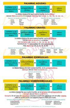 Poster de Reglas de Ortografia de las Palabras Acentuadas Agudas Graves Esdrujulas Sobreesdrujulas - Descarga Instantanea - Super Oferta