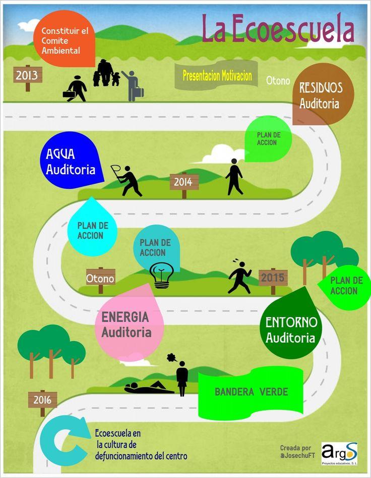 Infografía que explica cómo funciona una Ecoescuela. Creada por Argos
