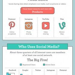 This is a graphic about the impact social media now has within the business sector and how we can use it to help grow and nurture business ventures.