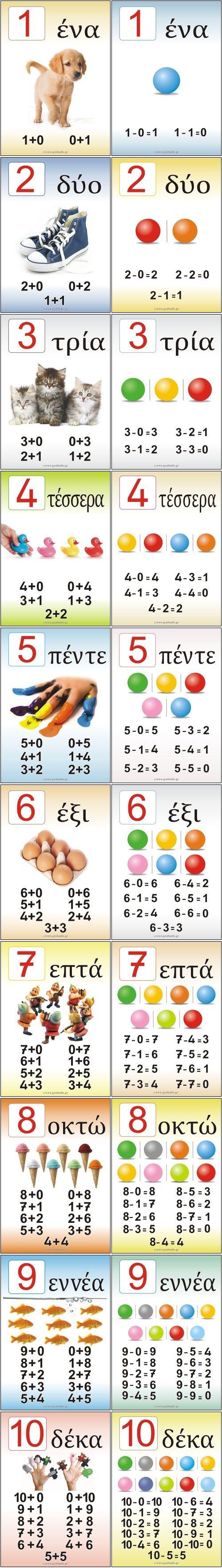 Διάφορες καρτέλες για Μαθηματικά