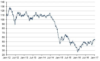 Brent Crude Oil Price | Historical Charts, Forecasts & News