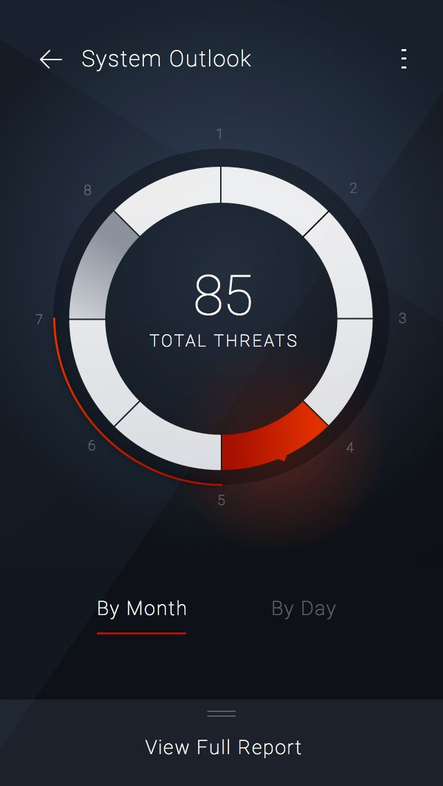 Threat Dashboard Direction iOS