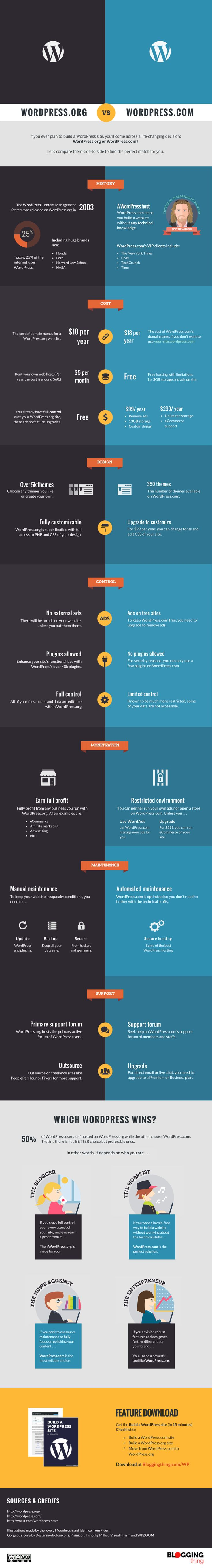 WordPress-dot-org-vs-WordPress-dot-com-Infographic-05
