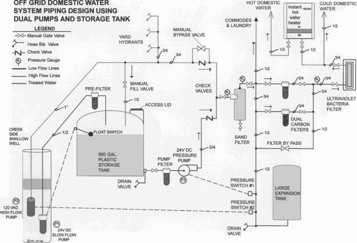 download off grid water system design