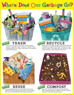 Another great chart--not only for Earth Day, but every day!http://www.creativeteaching.com/p-4152-where-does-our-garbage-go-chart.aspx