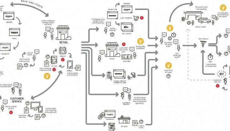 1000  ideas about process flow diagram on pinterest