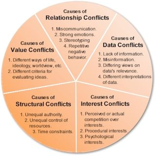 Conflicts and its types.