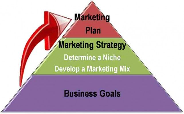 Marketing strategy is defined as a process that can allow an organization to concentrate its resources on the optimal opportunities with the goals of increasing sales and achieving a sustainable competitive advantage.