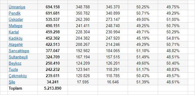 istanbul anadolu yakası toplam nüfusu