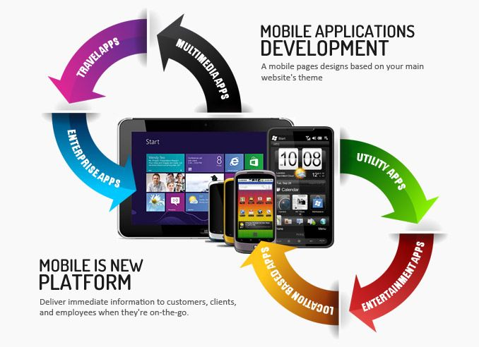 #MobileApps - Mobile application development is growing a lot these days and many large and small companies are seeking it out to get better brand recognition with time. We at Shivam technologies offer the highest quality in mobile apps development by working closely with out clients and understanding all of their needs and requirements.