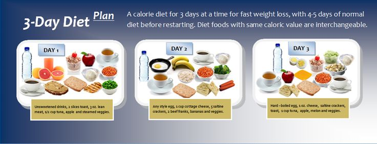 "3-Day Diet Plan: A Fad Diet for Fast Weight Loss | Diet Plan 101 Just substitute gluten free bread etc..  Maybe this will break my ""plateau""!!"