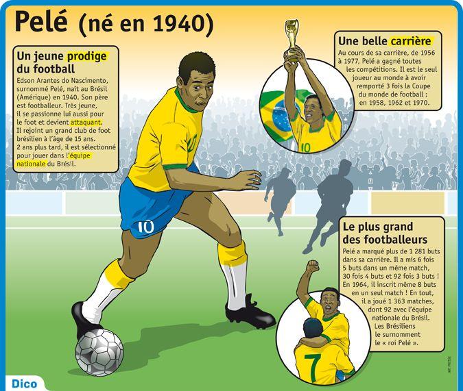 Fiche exposés : Pelé (né en 1940)