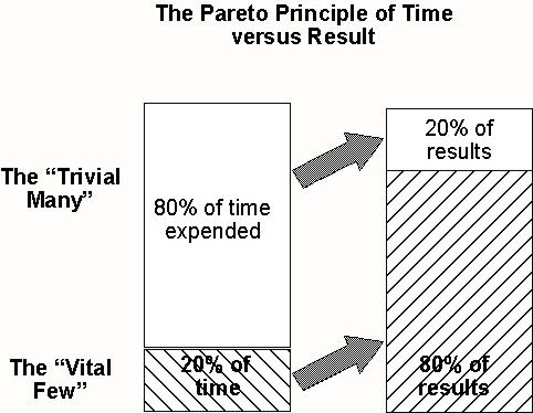 pareto principle examples business report