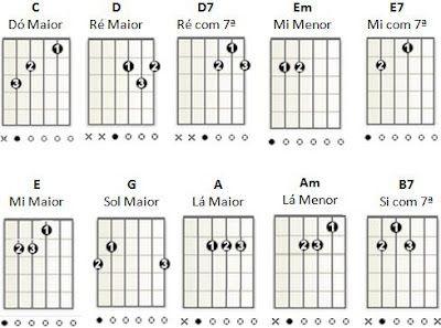 acordes de guitarra para iniciantes - Pesquisa Google