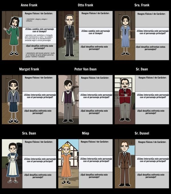 El Diario De Ana Frank Personajes Principales Y Secundarios Resumen Corto El Diario De Ana Frank Ana Frank Practicas Del Lenguaje