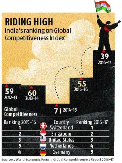 India jumps 16 spots on Competitiveness Index