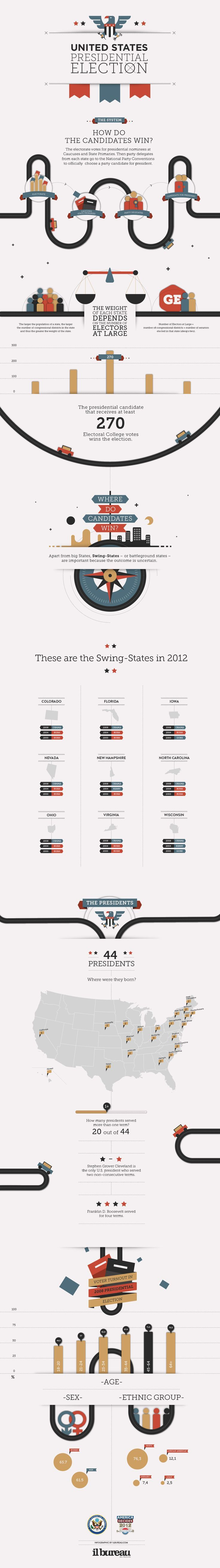 il Bureau - Presidential Election - infographic #infographics