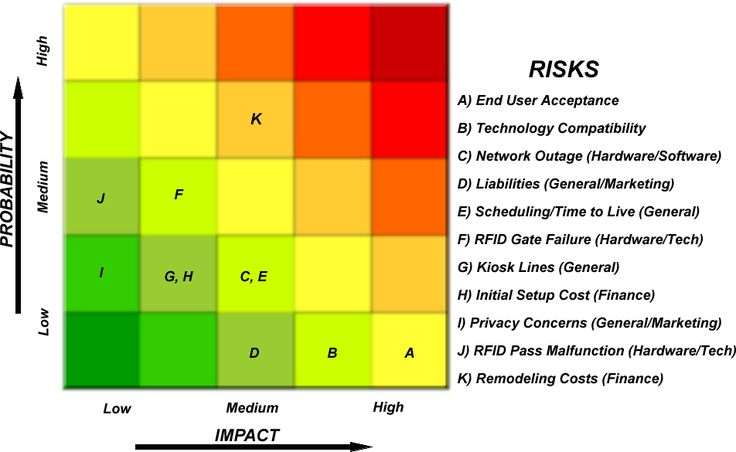 Risk Matrix - CS 410 - Old Dominion University - Spring 2007