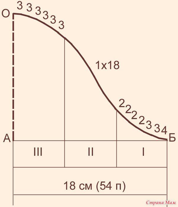Вязание проймы и втачного рукава по М. В. Максимовой
