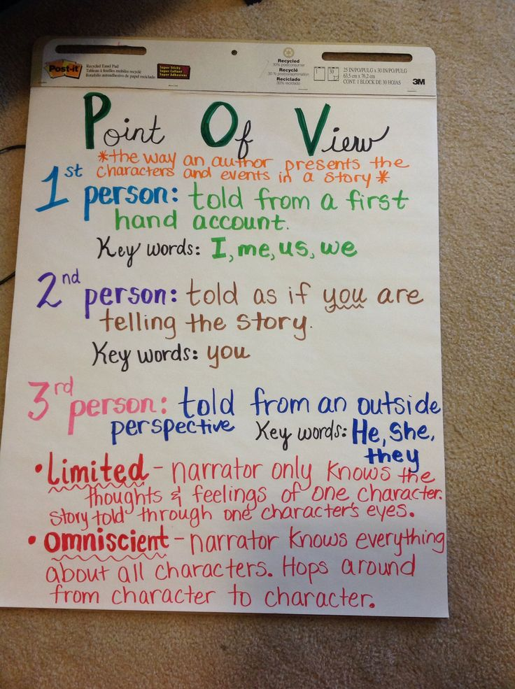 Point of View Anchor Chart  (pin links to image only)
