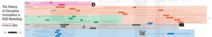 JESS3 - Projects / Eloqua - Disruptive B2B Innovations Infographic