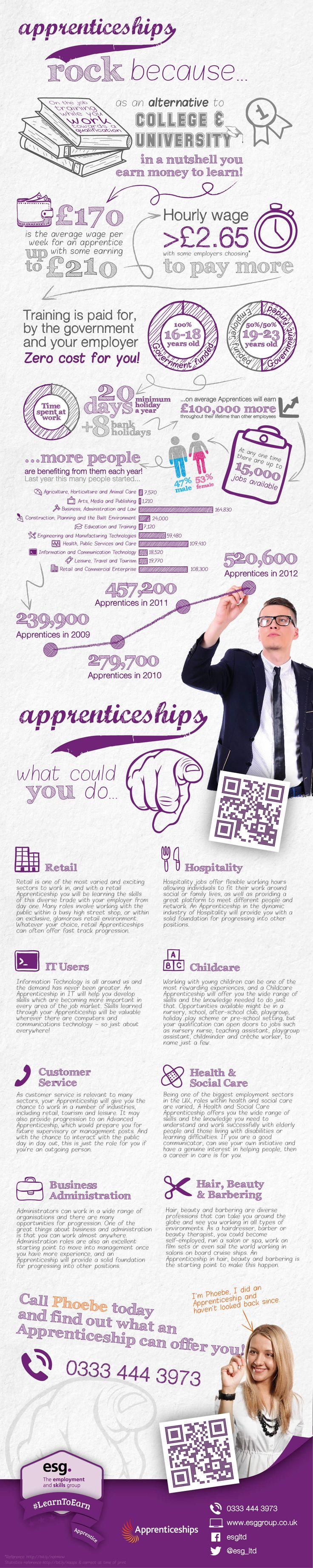 Apprenticeships rock Infographic with esg, have a look why...  #work #inforgraphic #apprenticeships #apprentice