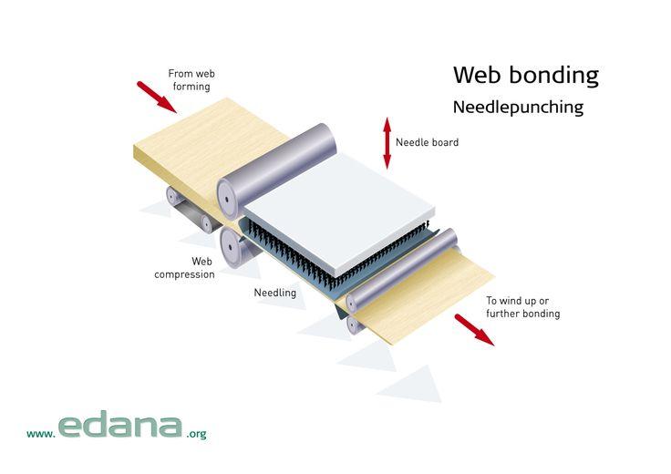 fig7_webbonding_needlepunching_001