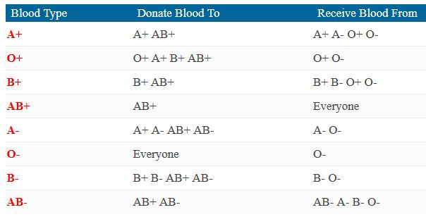 Information regarding blood types including charts outlining donor compatibility and childs blood group from parents blood type.
