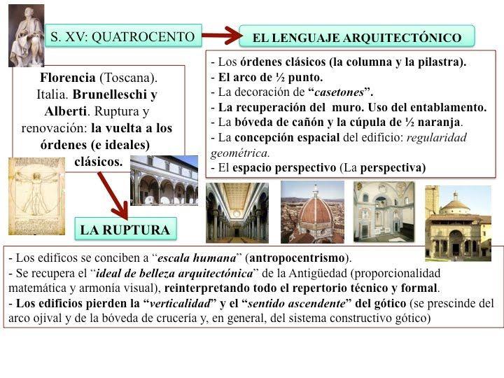 El quattrocento es un periodo de experimentaci n si algo for Architecture quattrocento