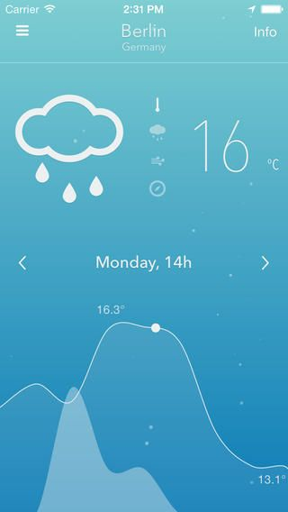 Nice-Weather By Alexis Creuzot ios app