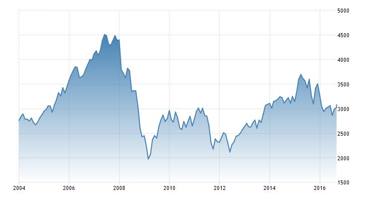 EURO STOXX 50 Stock Market Index