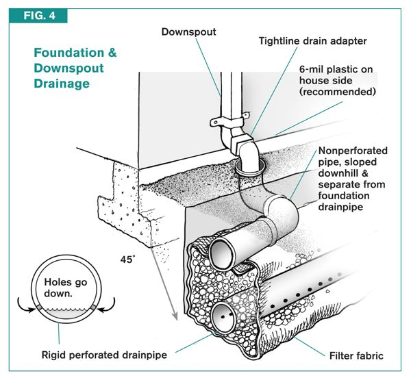 Foundation Drains alleviate hydrostatic pressure. They are made of perforated pipe and placed in gravel fill areas outside foundation walls. (Subsurface Water)