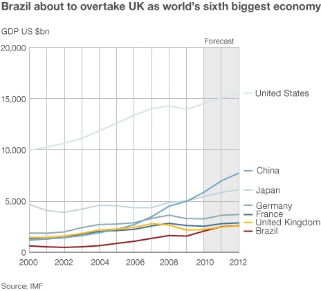 Could do better! So Brazil's economy is now larger than the UK's. Makes for depressing viewing, unless you are Brazilian of course. Ah ... but can they dance?
