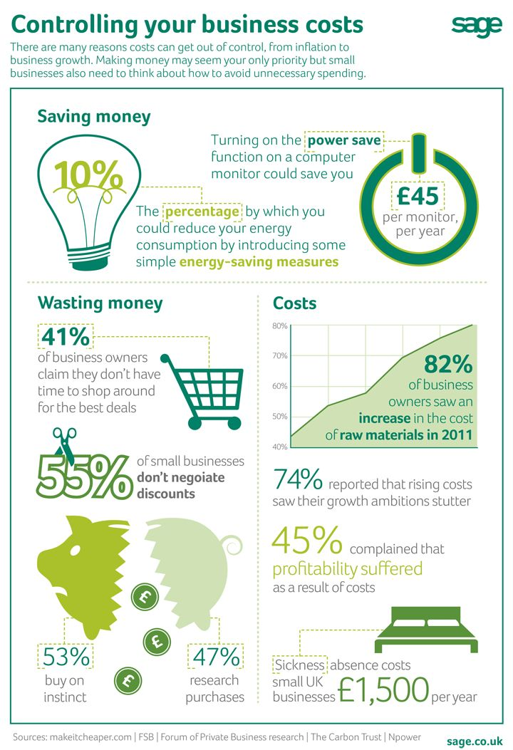 Controlling your business costs... Ow.ly - image uploaded by @Sage (UK)   #sage #business #bizitalk #finance